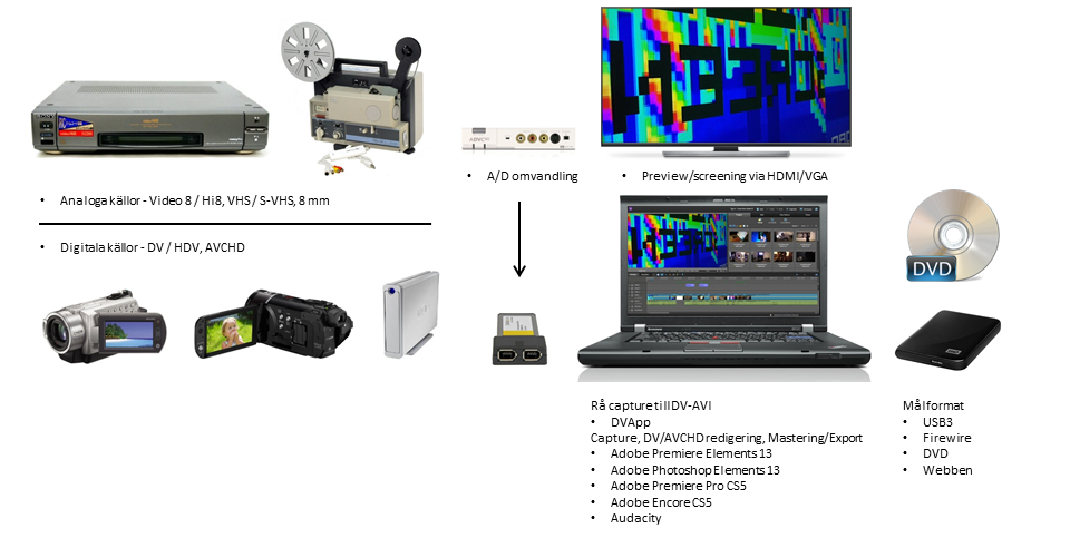 Ny redigeringsdator - laptop 1